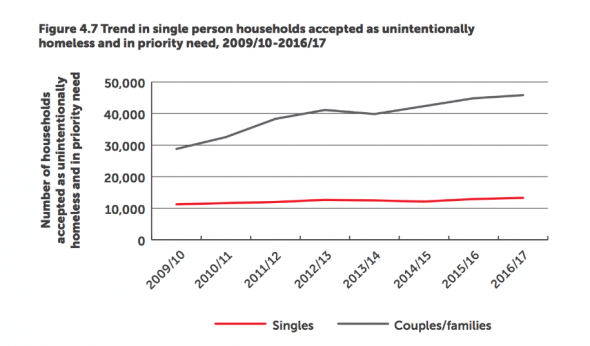 Monitor - homelessness graph in priority need