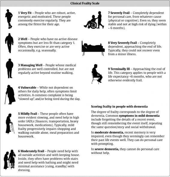Clinical Frailty Scale for Frailty Assessment